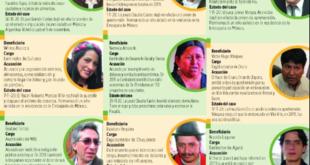 La infografía con los allegados de Evo beneficiados por la justicia. / Foto: Página Siete