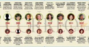 Los diez alcaldes que tuvo Sucre en los últimos 20 años