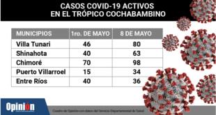 Cuadro de los casos de COVID en el Trópico.